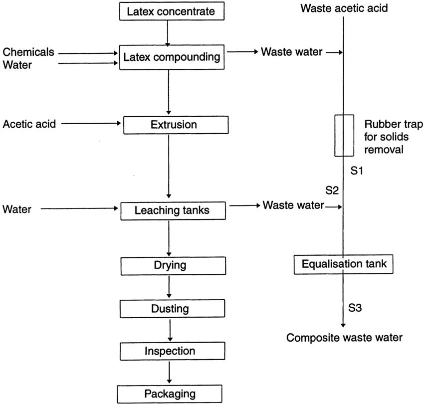 Detective reccomend Latex thread process