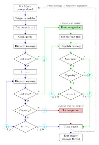 best of Thread process Latex